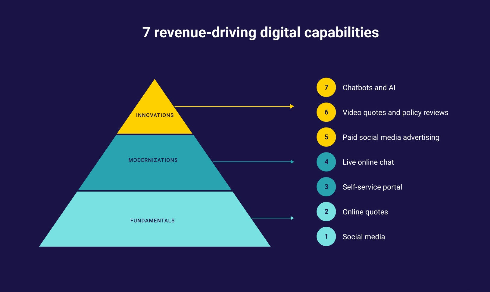7 Revenue-Driving Digital Capabilities Your Agency Needs to Grow