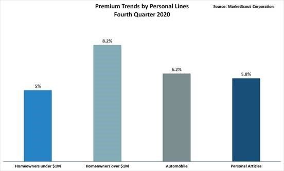 Personal Lines Rates Up 6%, P-C Rates Up 7%