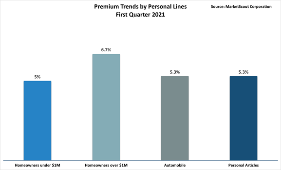 P-C Rates Climb as Personal Lines Rates Moderate
