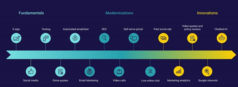 15 Digital Capabilities to Help Your Agency Grow