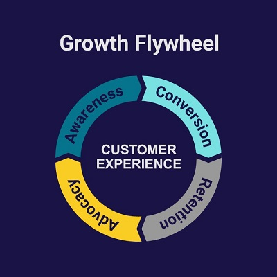 The Growth Flywheel: How to Create Sales Velocity