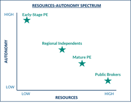 resources-autonomy spectrum