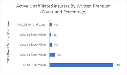 Student of the Industry: How Much Do Insurers Pay for Their Insurance?