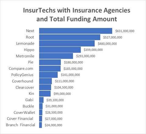 Student of the Industry: Are You Watching the InsurTechs?