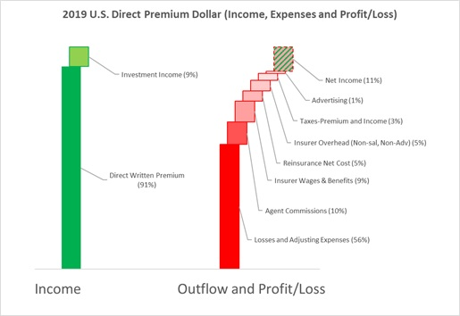 Premium Dollar Outflow and Profit-Loss