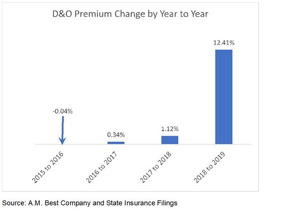 D&O Premium Change Chart