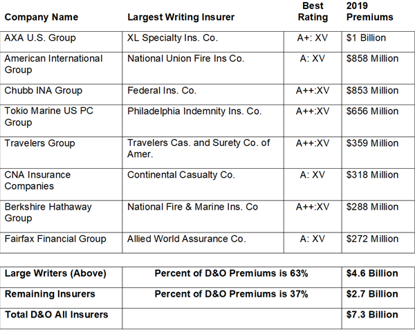 D&O Premiums Chart