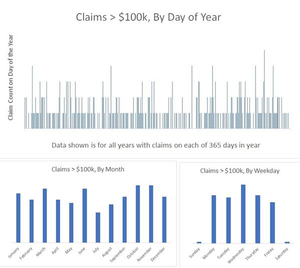 EO Claims by Day of Year Graph