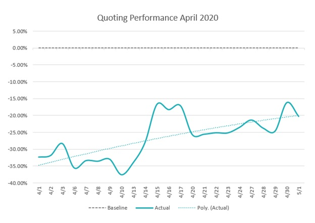 ITC April Quoting Performance Resized