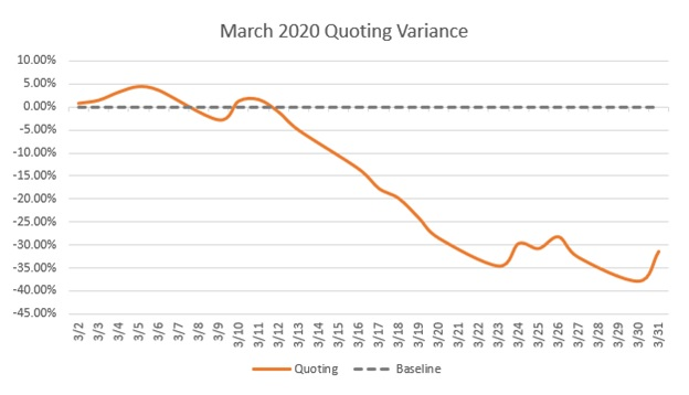ITC March Quoting Variance Resized